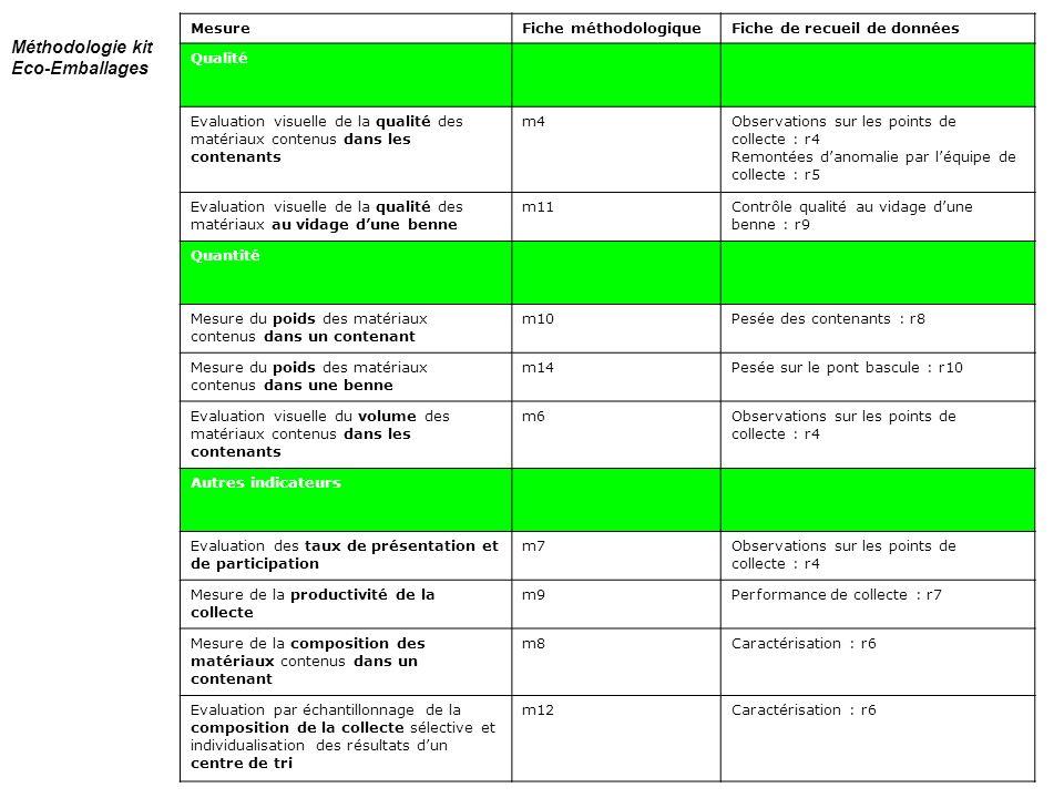 p. 15 MesureFiche méthodologiqueFiche de recueil de données Qualité Evaluation visuelle de la qualité des matériaux contenus dans les contenants m4Obs