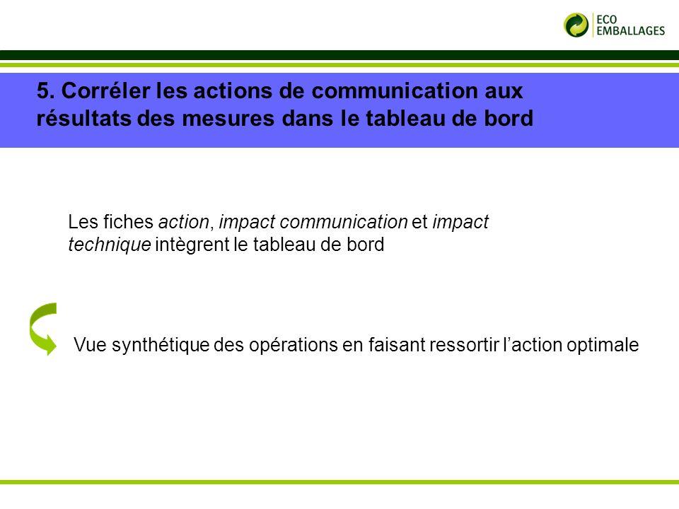 p. 18 5. Corréler les actions de communication aux résultats des mesures dans le tableau de bord Les fiches action, impact communication et impact tec