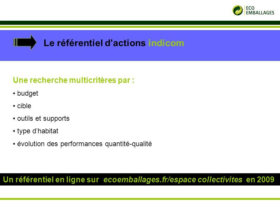 p. 20 Le référentiel dactions indicom Une recherche multicritères par : budget cible outils et supports type dhabitat évolution des performances quant