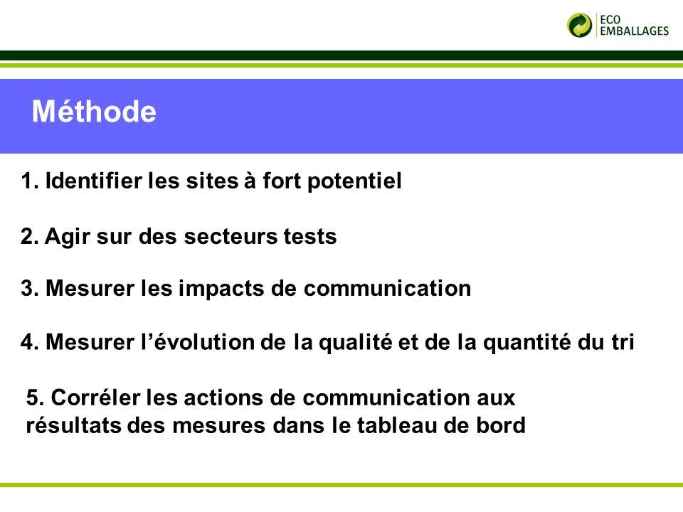 p.5 2. Agir sur des secteurs tests Méthode 3. Mesurer les impacts de communication 4.