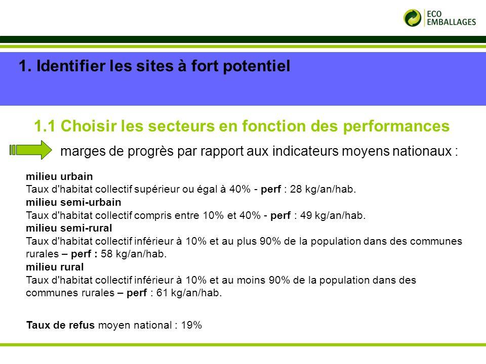 p. 6 1.Identifier les sites à fort potentiel 1.1 Choisir les secteurs en fonction des performances marges de progrès par rapport aux indicateurs moyen