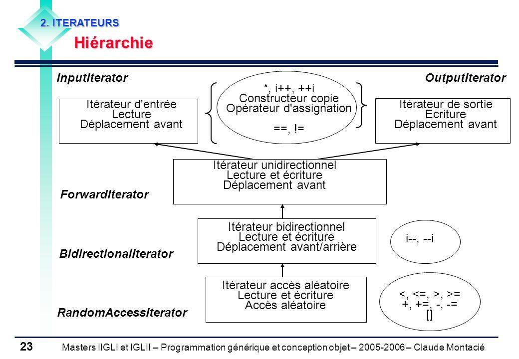 Masters IIGLI et IGLII – Programmation générique et conception objet – 2005-2006 – Claude Montacié 23 2. ITERATEURS Hiérarchie Hiérarchie Itérateur ac