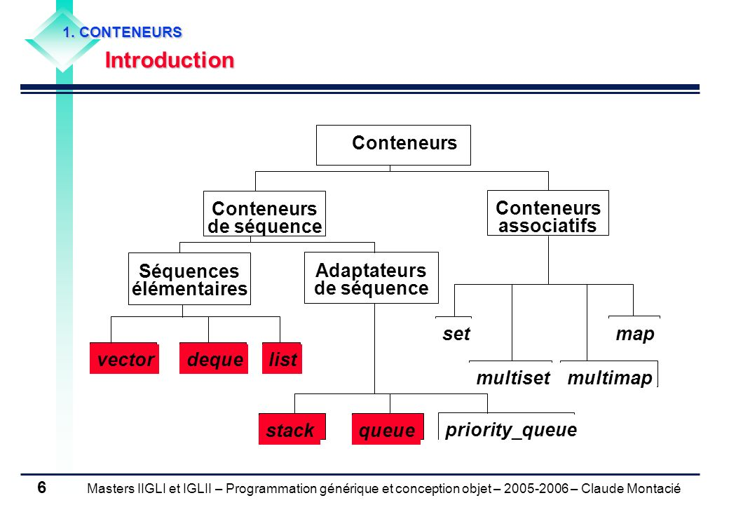 Masters IIGLI et IGLII – Programmation générique et conception objet – 2005-2006 – Claude Montacié 6 Conteneurs Séquences élémentaires Adaptateurs de