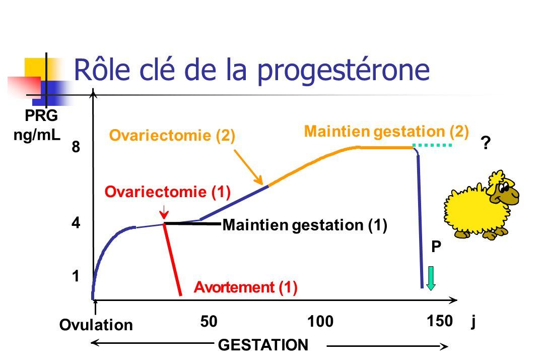 1 4 8 PRG ng/mL Ovulation 50100 150j Ovariectomie (1) Avortement (1) GESTATION Rôle clé de la progestérone Ovariectomie (2) Maintien gestation (1) Mai