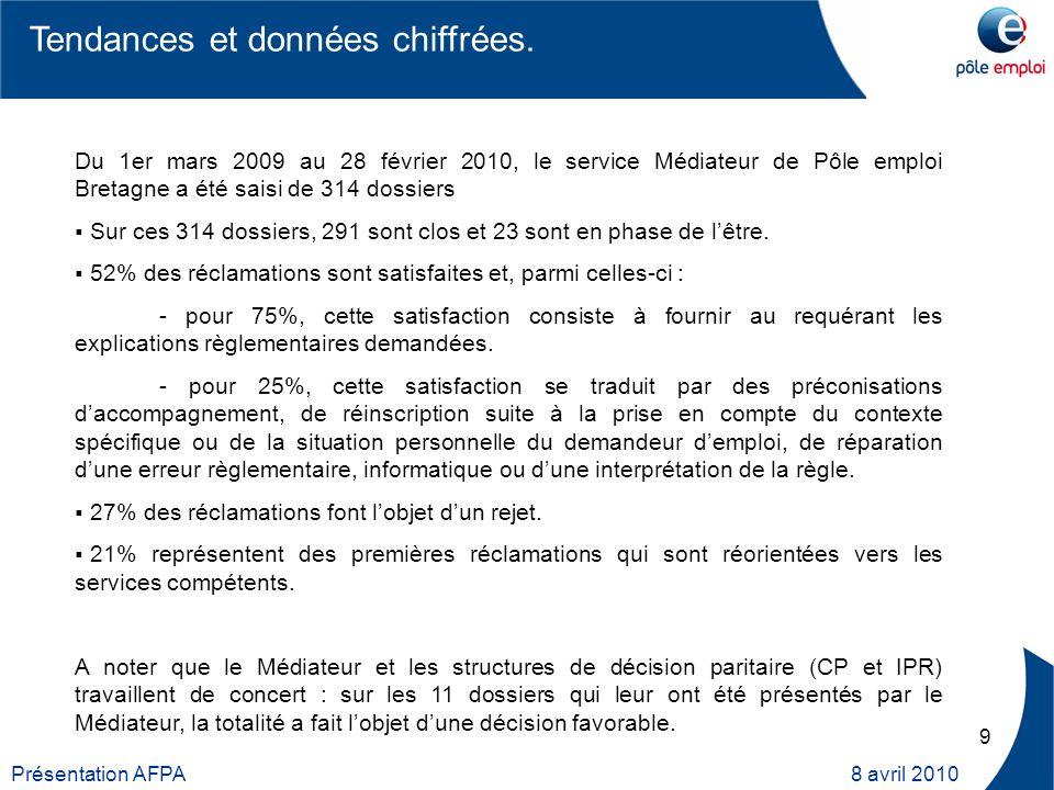 9 Présentation AFPA 8 avril 2010 Du 1er mars 2009 au 28 février 2010, le service Médiateur de Pôle emploi Bretagne a été saisi de 314 dossiers Sur ces 314 dossiers, 291 sont clos et 23 sont en phase de lêtre.