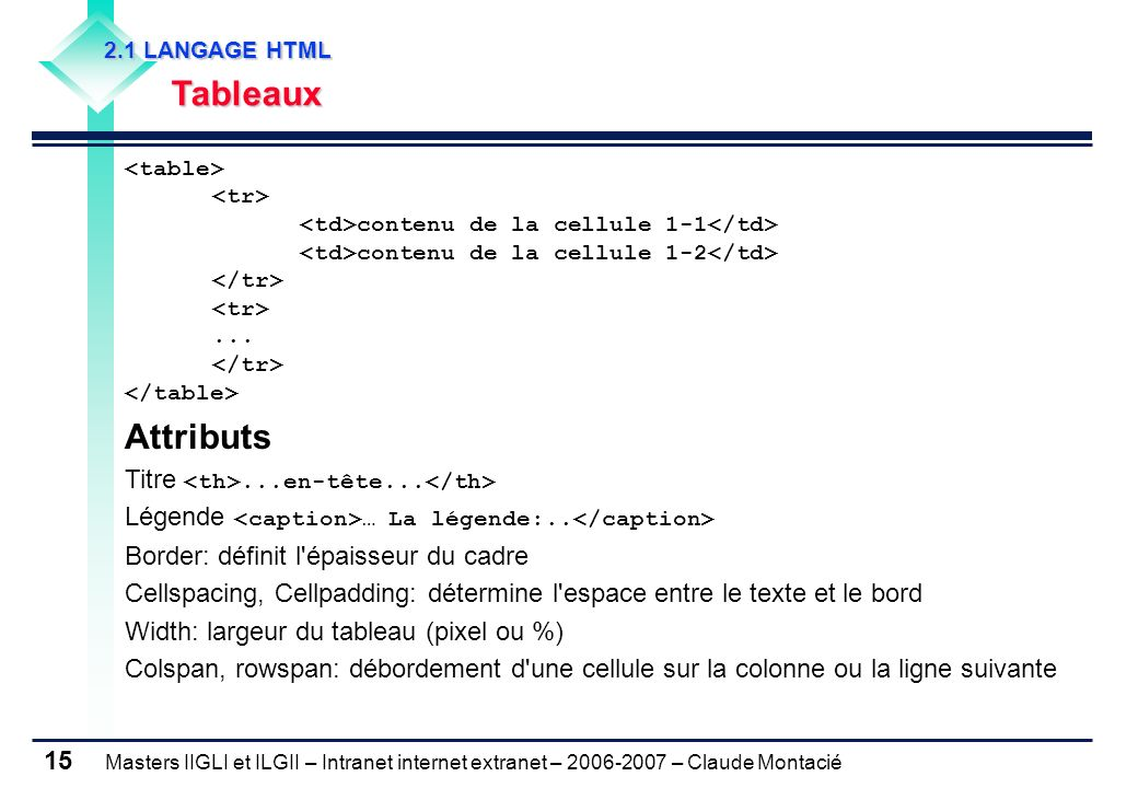 Masters IIGLI et ILGII – Intranet internet extranet – 2006-2007 – Claude Montacié 15 2.1 LANGAGE HTML 2.1 LANGAGE HTML Tableaux Tableaux contenu de la cellule 1-1 contenu de la cellule 1-2...