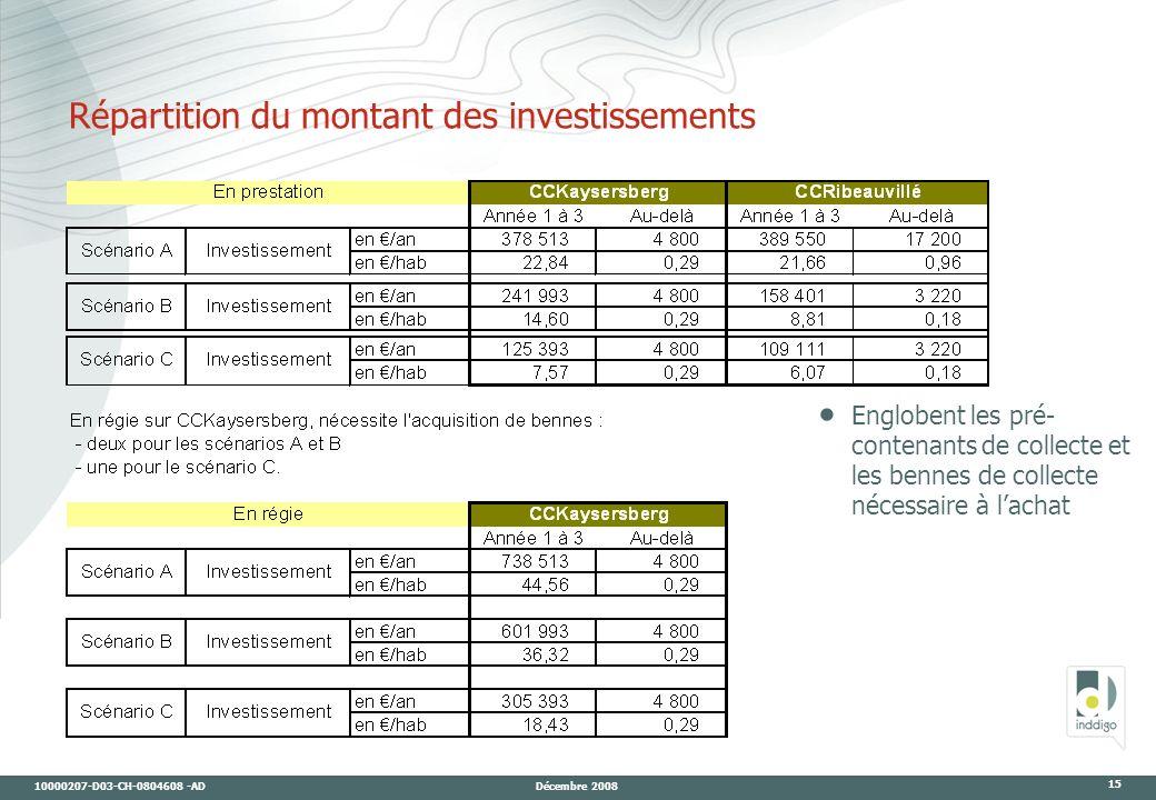 10000207-D03-CH-0804608 -AD Décembre 2008 15 Répartition du montant des investissements Englobent les pré- contenants de collecte et les bennes de collecte nécessaire à lachat
