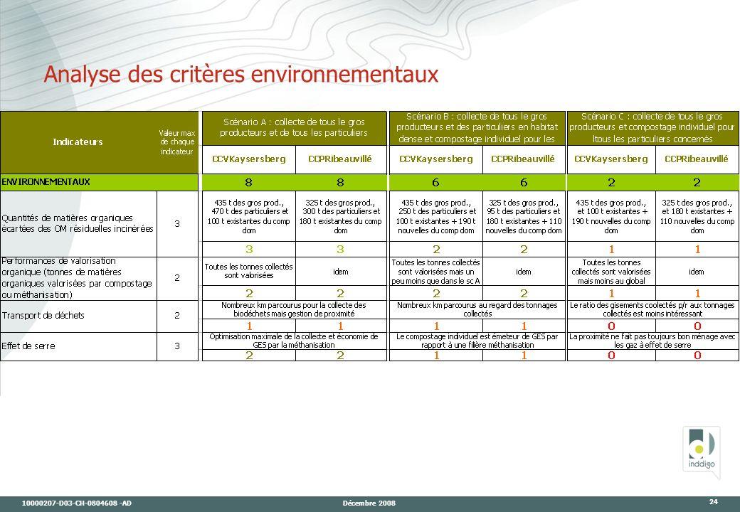 10000207-D03-CH-0804608 -AD Décembre 2008 24 Analyse des critères environnementaux