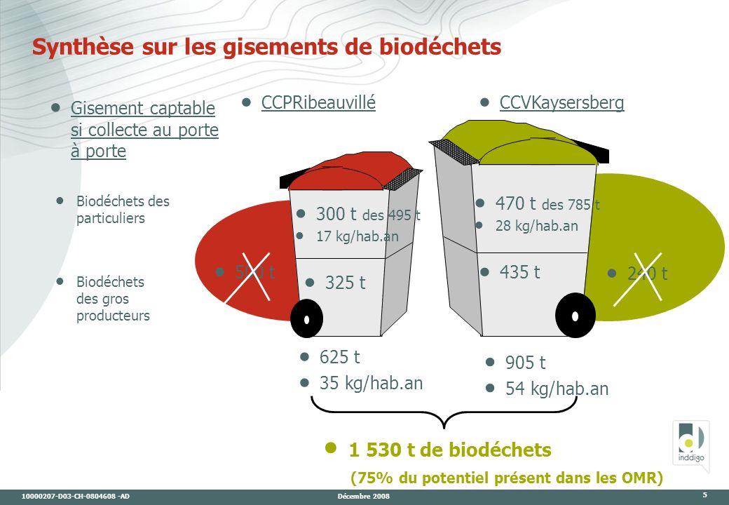 10000207-D03-CH-0804608 -AD Décembre 2008 5 Synthèse sur les gisements de biodéchets 1 530 t de biodéchets (75% du potentiel présent dans les OMR) 325 t 625 t 35 kg/hab.an 905 t 54 kg/hab.an CCPRibeauvillé CCVKaysersberg 500 t 300 t des 495 t 17 kg/hab.an Biodéchets des gros producteurs Biodéchets des particuliers 435 t 470 t des 785 t 28 kg/hab.an 240 t Gisement captable si collecte au porte à porte