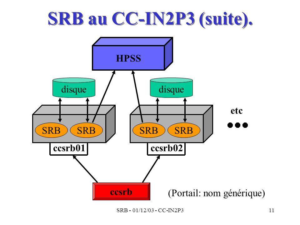 SRB - 01/12/03 - CC-IN2P311 SRB au CC-IN2P3 (suite). ccsrb (Portail: nom générique) SRB disque ccsrb01 SRB disque ccsrb02 etc HPSS