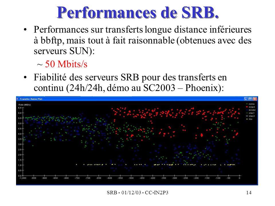 SRB - 01/12/03 - CC-IN2P314 Performances de SRB. Performances sur transferts longue distance inférieures à bbftp, mais tout à fait raisonnable (obtenu
