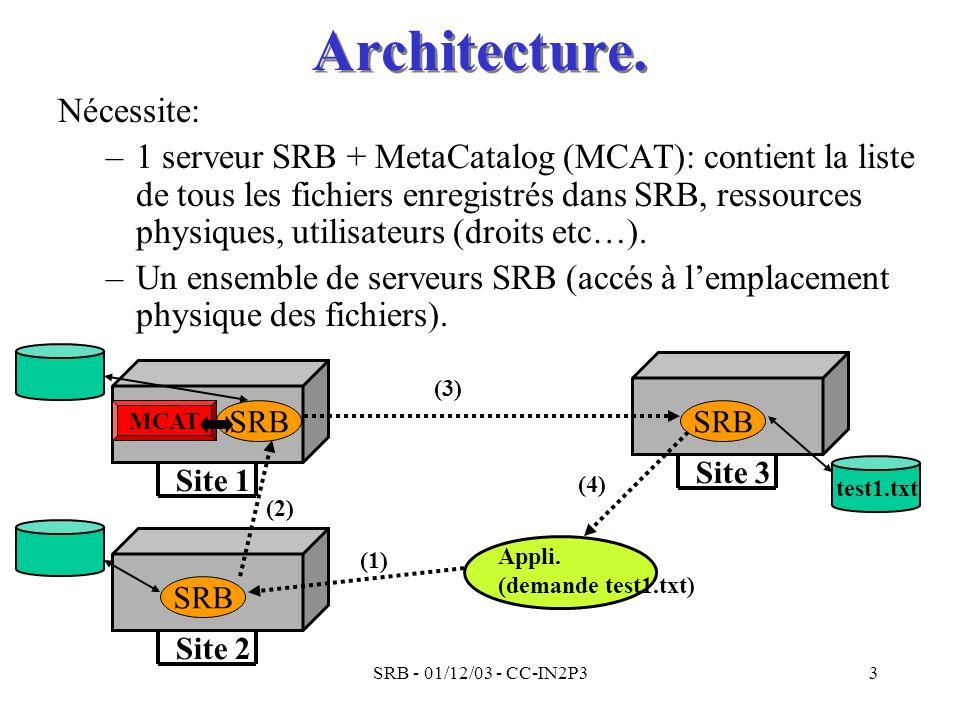 SRB - 01/12/03 - CC-IN2P33 Architecture. Nécessite: –1 serveur SRB + MetaCatalog (MCAT): contient la liste de tous les fichiers enregistrés dans SRB,
