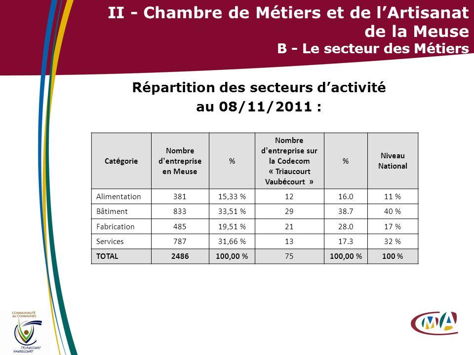 13 II - Chambre de Métiers et de lArtisanat de la Meuse B - Le secteur des Métiers Répartition des secteurs dactivité au 08/11/2011 : Cat é gorie Nomb