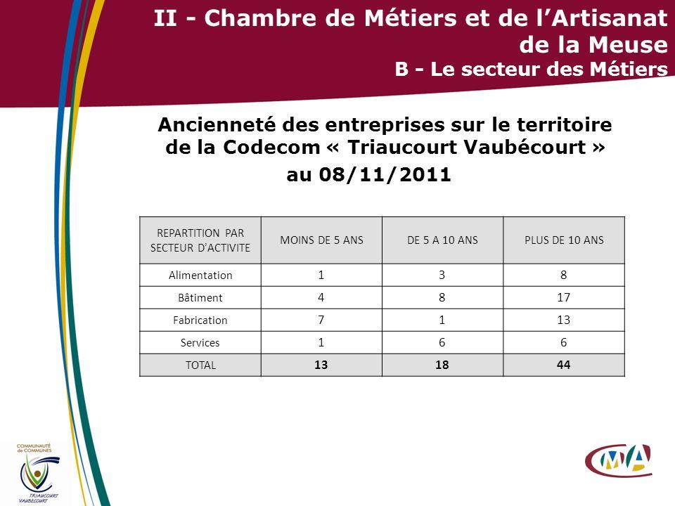 14 II - Chambre de Métiers et de lArtisanat de la Meuse B - Le secteur des Métiers Ancienneté des entreprises sur le territoire de la Codecom « Triauc
