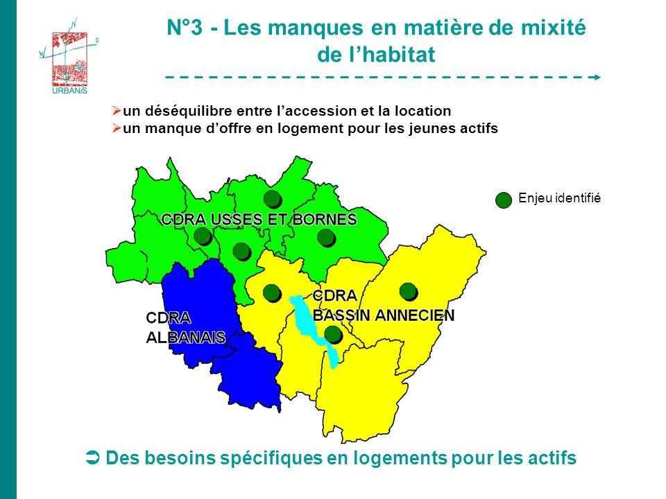 Des besoins spécifiques en logements pour les actifs N°3 - Les manques en matière de mixité de lhabitat un déséquilibre entre laccession et la location un manque doffre en logement pour les jeunes actifs Enjeu identifié