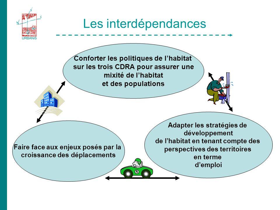 Les interdépendances Faire face aux enjeux posés par la croissance des déplacements Adapter les stratégies de développement de lhabitat en tenant compte des perspectives des territoires en terme demploi Conforter les politiques de lhabitat sur les trois CDRA pour assurer une mixité de lhabitat et des populations