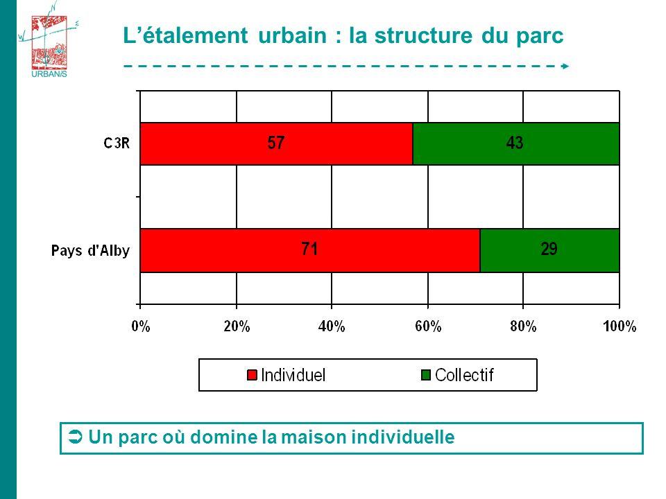 Létalement urbain : la structure du parc Un parc où domine la maison individuelle