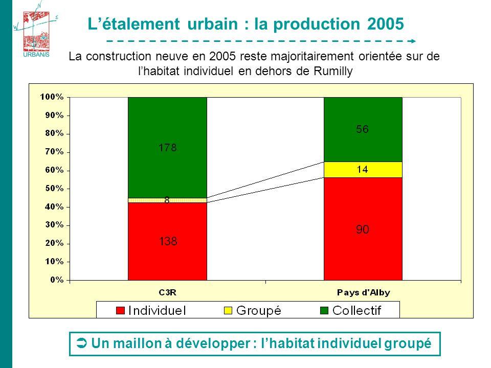 Létalement urbain : la production 2005 La construction neuve en 2005 reste majoritairement orientée sur de lhabitat individuel en dehors de Rumilly Un maillon à développer : lhabitat individuel groupé