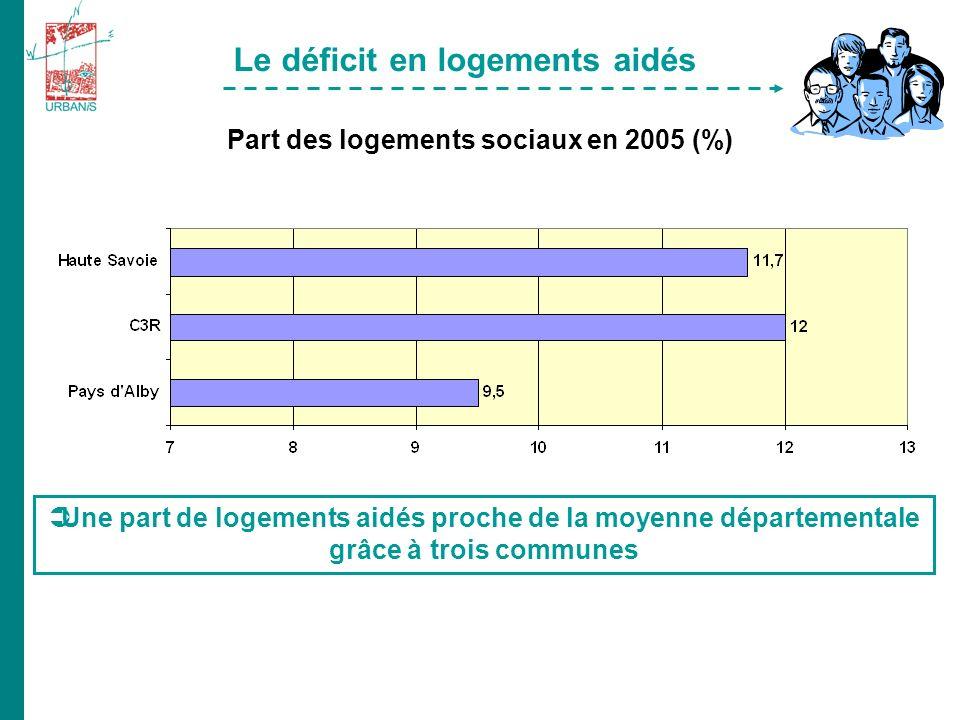 Une part de logements aidés proche de la moyenne départementale grâce à trois communes Part des logements sociaux en 2005 (%) Le déficit en logements aidés