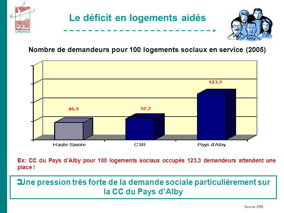 Source: DRE Le déficit en logements aidés Nombre de demandeurs pour 100 logements sociaux en service (2005) Ex: CC du Pays dAlby pour 100 logements sociaux occupés 123.3 demandeurs attendent une place .