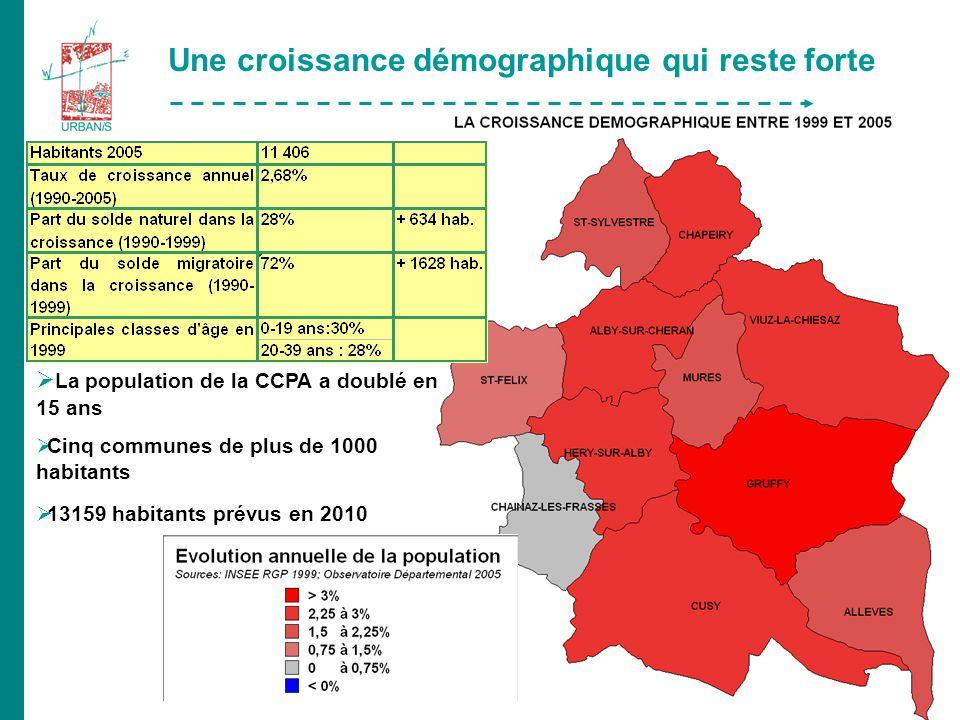 Une croissance démographique qui reste forte La population de la CCPA a doublé en 15 ans Cinq communes de plus de 1000 habitants 13159 habitants prévus en 2010