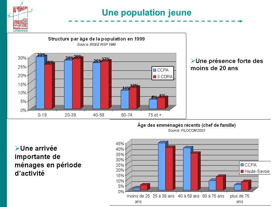 Une population jeune Une présence forte des moins de 20 ans Une arrivée importante de ménages en période dactivité