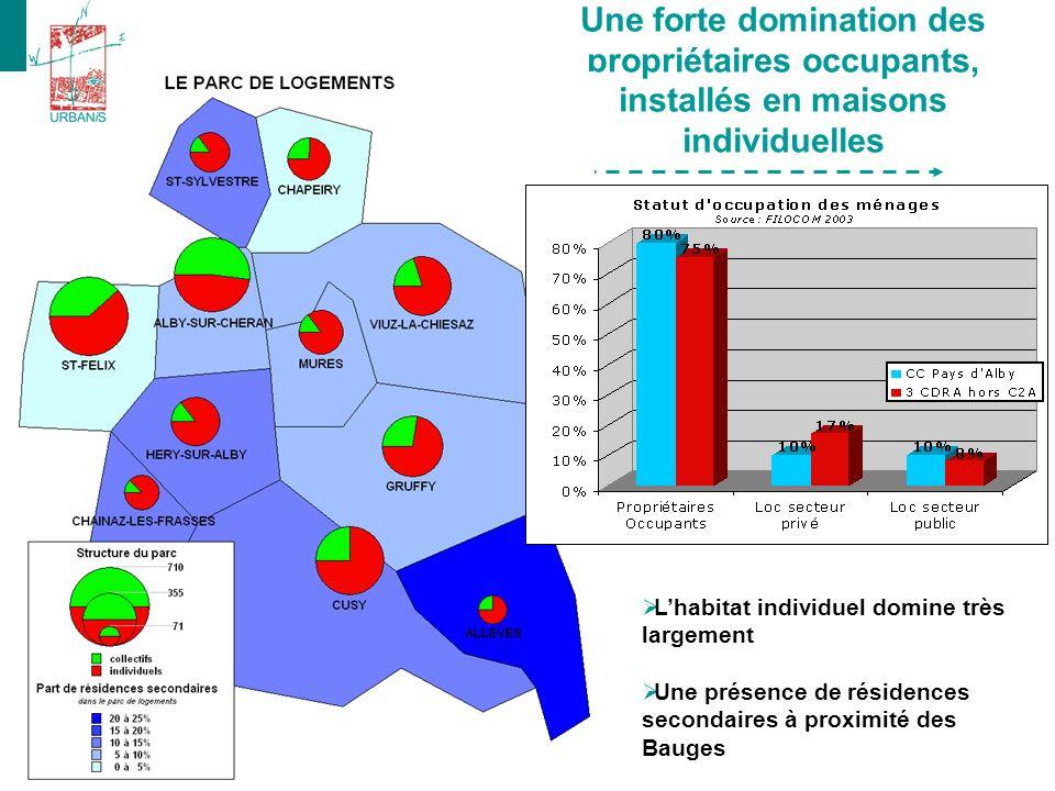 Une forte domination des propriétaires occupants, installés en maisons individuelles Lhabitat individuel domine très largement Une présence de résidences secondaires à proximité des Bauges