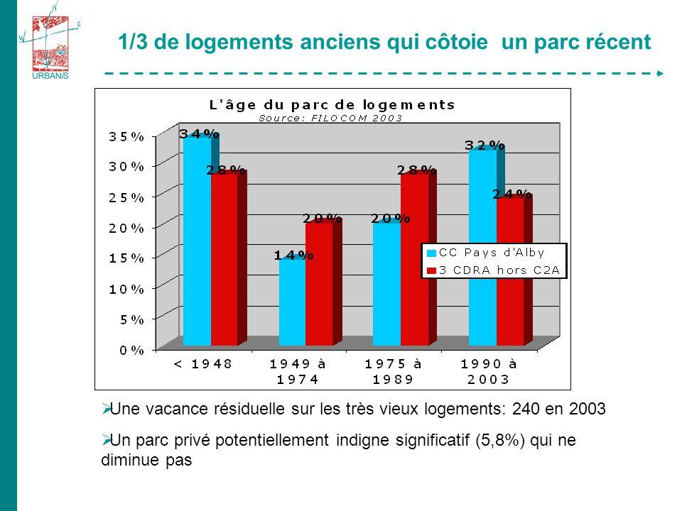 1/3 de logements anciens qui côtoie un parc récent Une vacance résiduelle sur les très vieux logements: 240 en 2003 Un parc privé potentiellement indigne significatif (5,8%) qui ne diminue pas