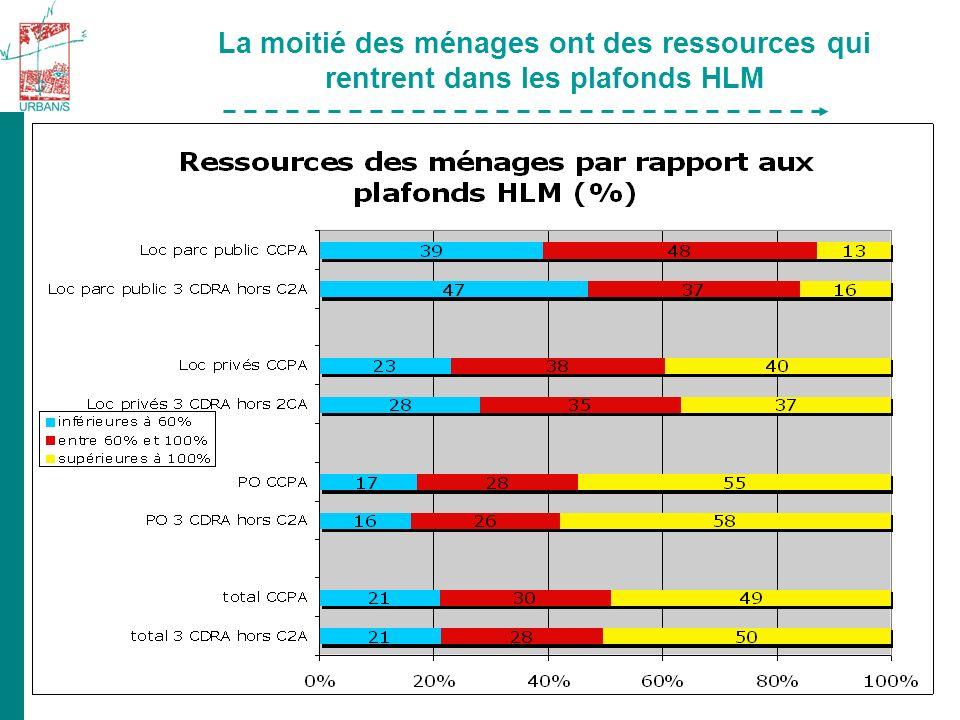 La moitié des ménages ont des ressources qui rentrent dans les plafonds HLM