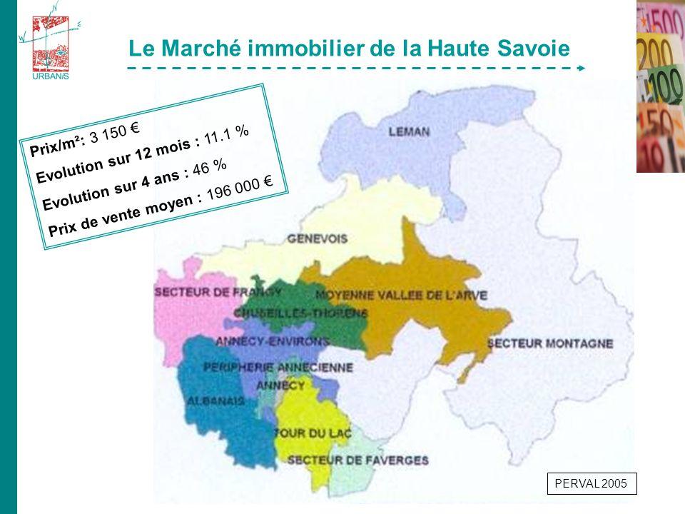 Le Marché immobilier de la Haute Savoie PERVAL 2005 Prix/m²: 3 150 Evolution sur 12 mois : 11.1 % Evolution sur 4 ans : 46 % Prix de vente moyen : 196 000