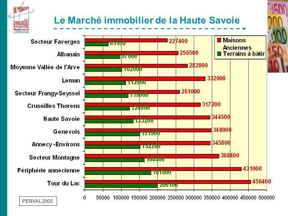 Le Marché immobilier de la Haute Savoie PERVAL 2005
