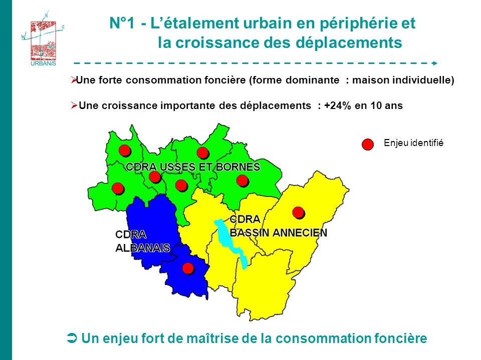 Un enjeu fort de maîtrise de la consommation foncière N°1 - Létalement urbain en périphérie et la croissance des déplacements Une forte consommation foncière (forme dominante : maison individuelle) Une croissance importante des déplacements : +24% en 10 ans Enjeu identifié