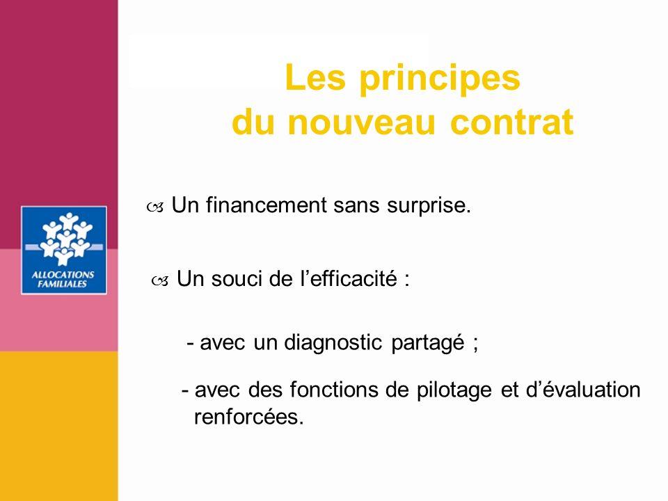 11 Un financement sans surprise. Un souci de lefficacité : Les principes du nouveau contrat - avec un diagnostic partagé ; - avec des fonctions de pil