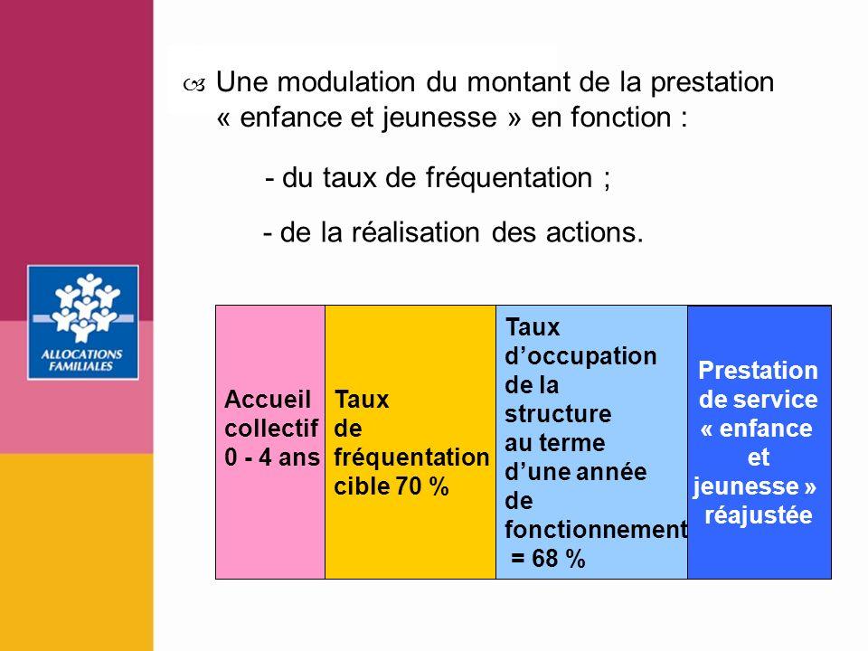 16 Accueil collectif 0 - 4 ans Taux de fréquentation cible 70 % Taux doccupation de la structure au terme dune année de fonctionnement = 68 % Prestati