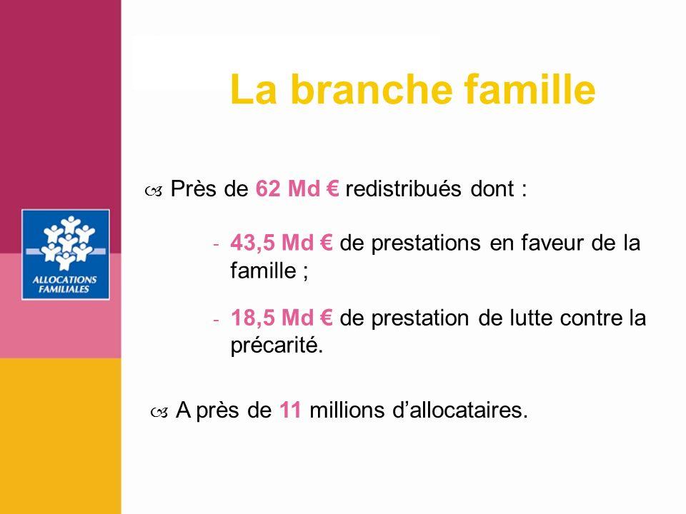 3 A près de 11 millions dallocataires. Près de 62 Md redistribués dont : La branche famille - 18,5 Md de prestation de lutte contre la précarité. - 43