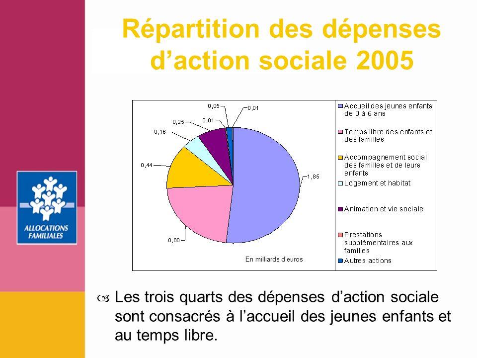 5 Répartition des dépenses daction sociale 2005 En milliards deuros Les trois quarts des dépenses daction sociale sont consacrés à laccueil des jeunes