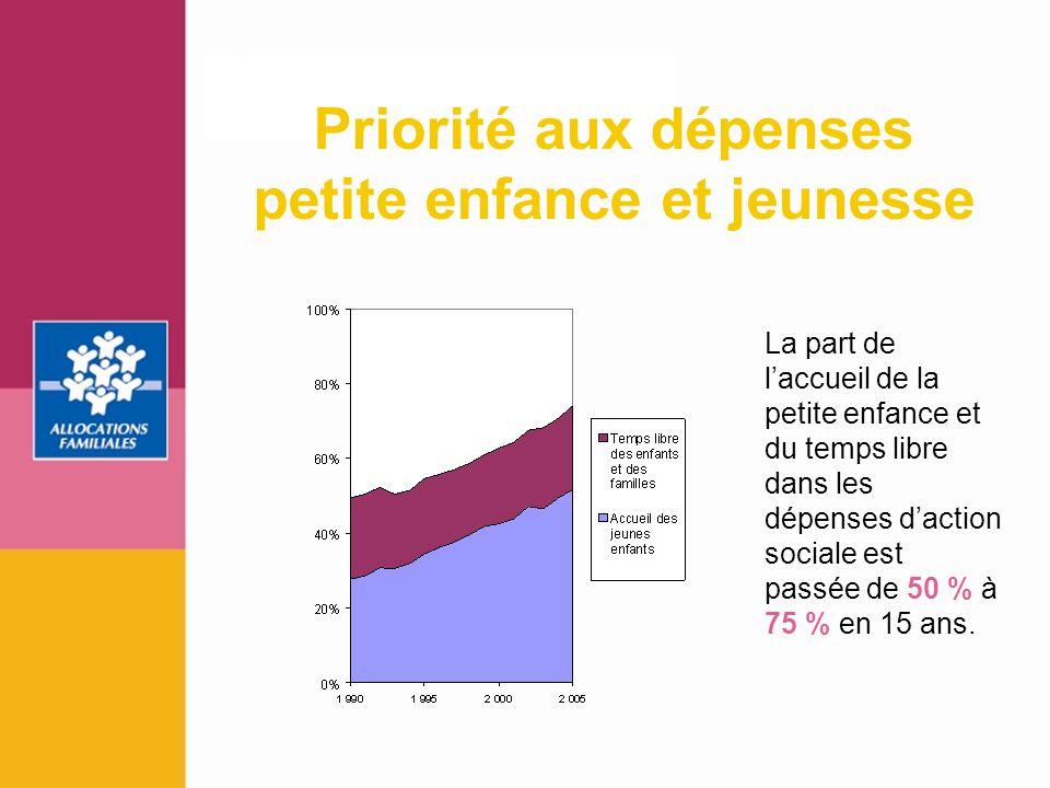 7 La part de laccueil de la petite enfance et du temps libre dans les dépenses daction sociale est passée de 50 % à 75 % en 15 ans. Priorité aux dépen