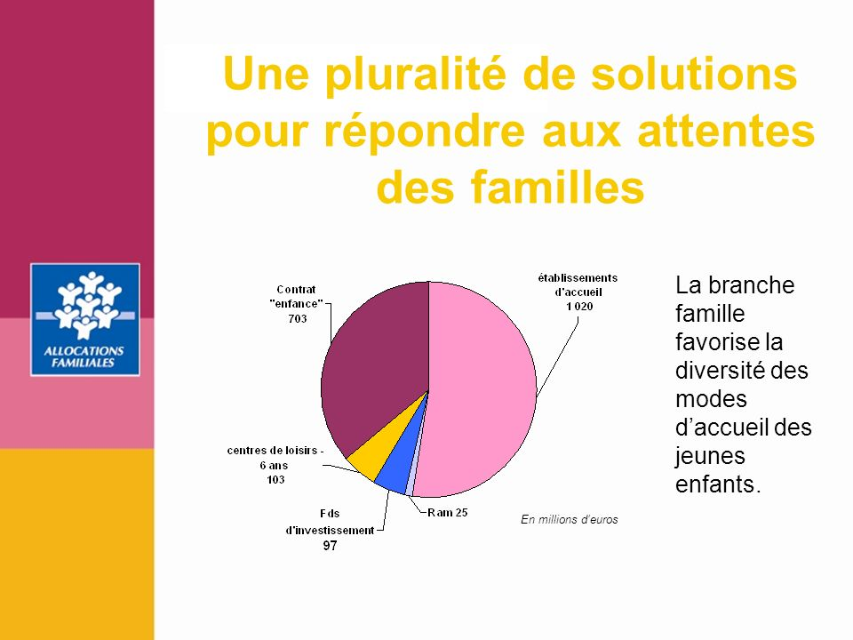 9 La branche famille favorise la diversité des modes daccueil des jeunes enfants. En millions deuros Une pluralité de solutions pour répondre aux atte