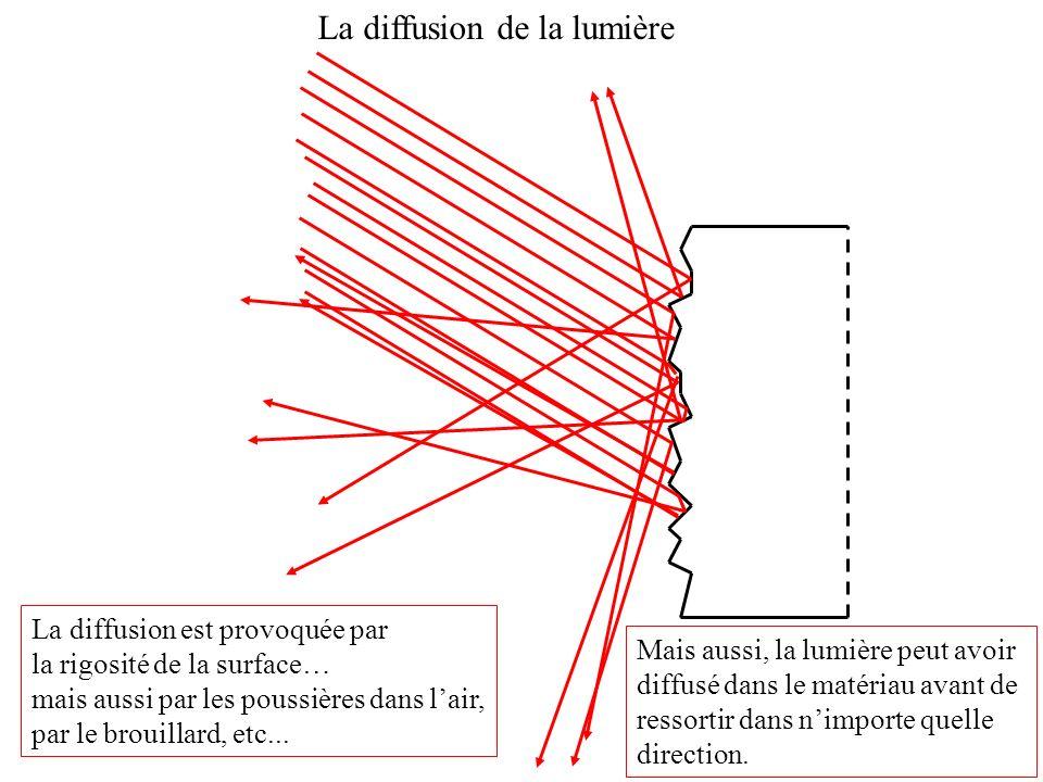 La diffusion de la lumière ? La diffusion est provoquée par la rigosité de la surface… mais aussi par les poussières dans lair, par le brouillard, etc