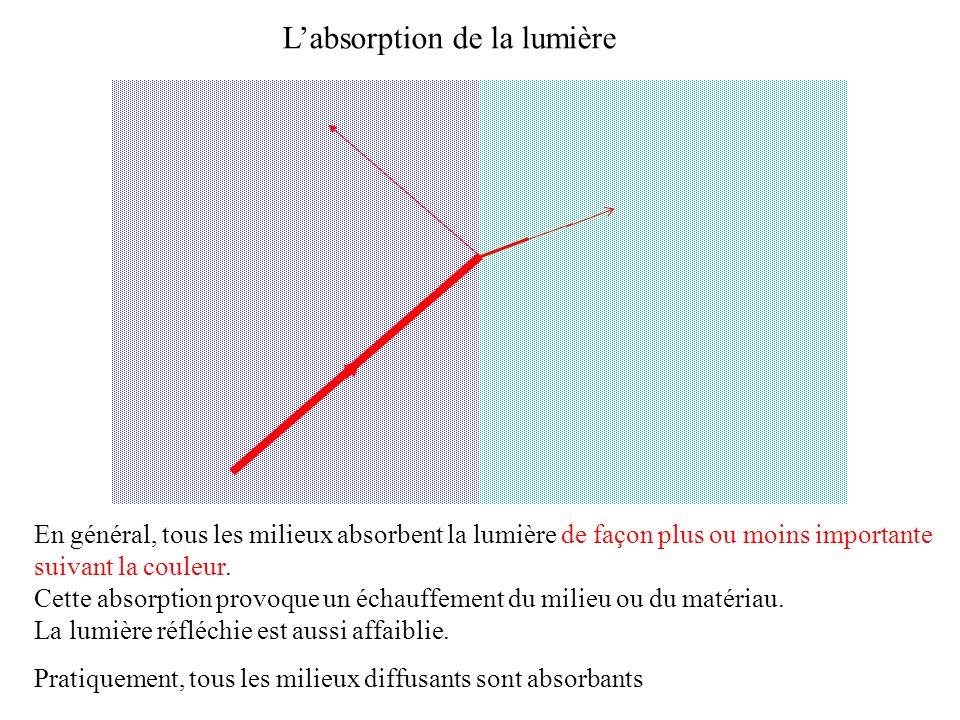 Labsorption de la lumière En général, tous les milieux absorbent la lumière de façon plus ou moins importante suivant la couleur. Cette absorption pro