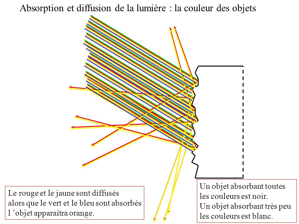 Absorption et diffusion de la lumière : la couleur des objets Le rouge et le jaune sont diffusés alors que le vert et le bleu sont absorbés l objet ap