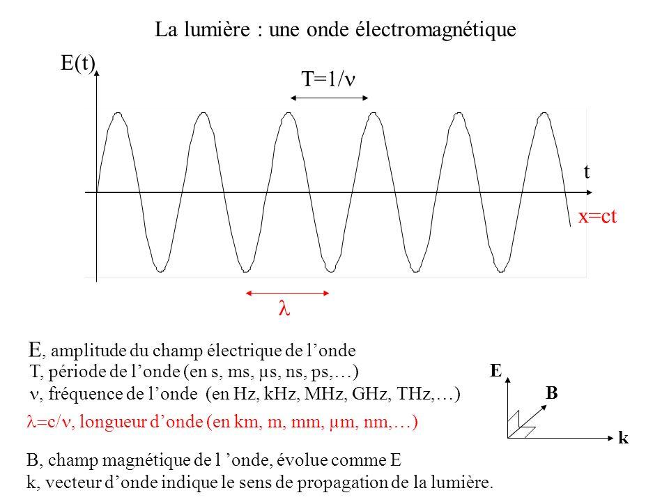 t E(t) E, amplitude du champ électrique de londe La lumière : une onde électromagnétique B, champ magnétique de l onde, évolue comme E k, vecteur dond