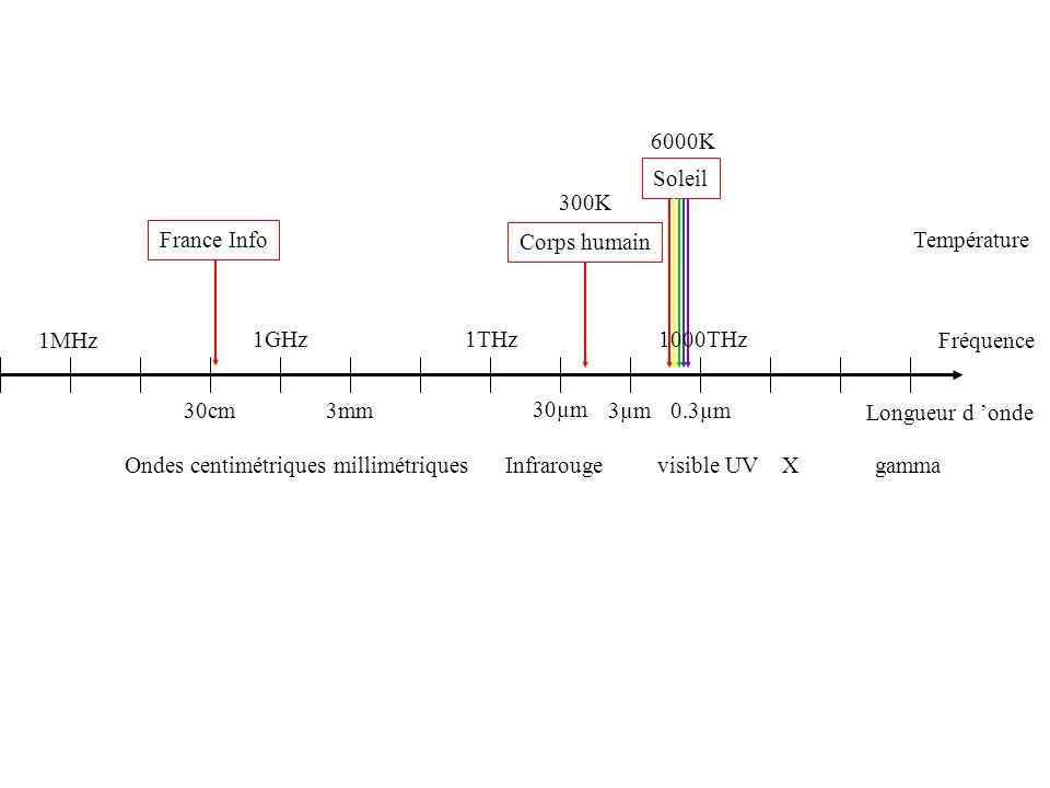 1MHz 1GHz1THz 30µm 3µm 0.3µm 3mm30cm France Info Corps humain Soleil 1000THz Fréquence Longueur d onde Température 300K 6000K Ondes centimétriques mil