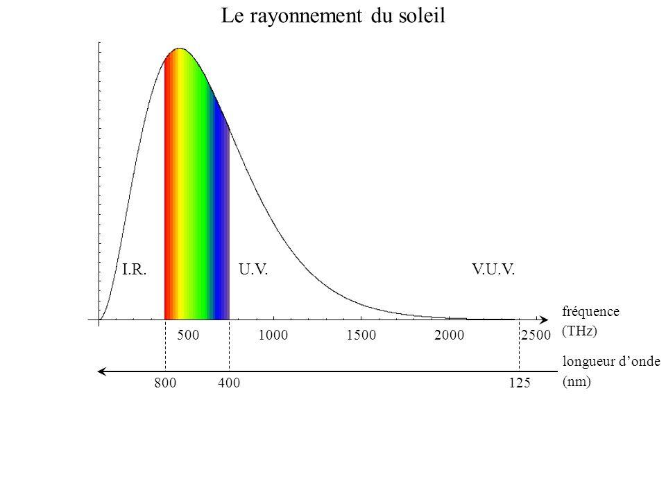 500 1000150020002500 (THz) I.R.U.V.V.U.V. 800400125 (nm) fréquence longueur donde Le rayonnement du soleil
