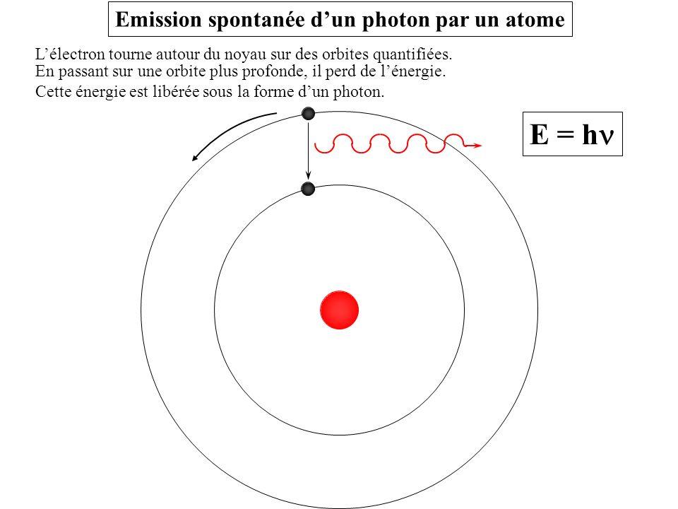 Lélectron tourne autour du noyau sur des orbites quantifiées. E = h Emission spontanée dun photon par un atome En passant sur une orbite plus profonde