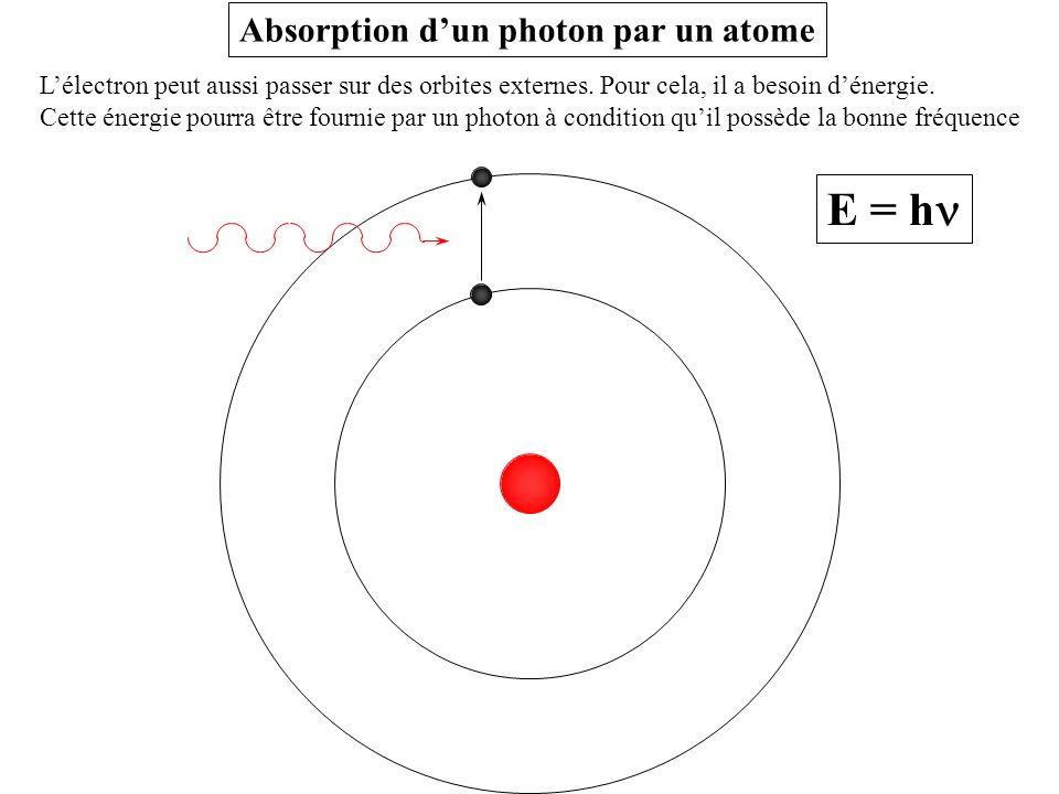 Lélectron peut aussi passer sur des orbites externes. Pour cela, il a besoin dénergie. Cette énergie pourra être fournie par un photon à condition qui