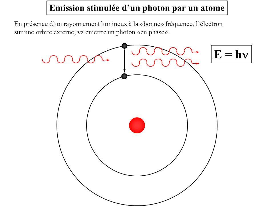 En présence dun rayonnement lumineux à la «bonne» fréquence, lélectron sur une orbite externe, va émettre un photon «en phase». E = h Emission stimulé