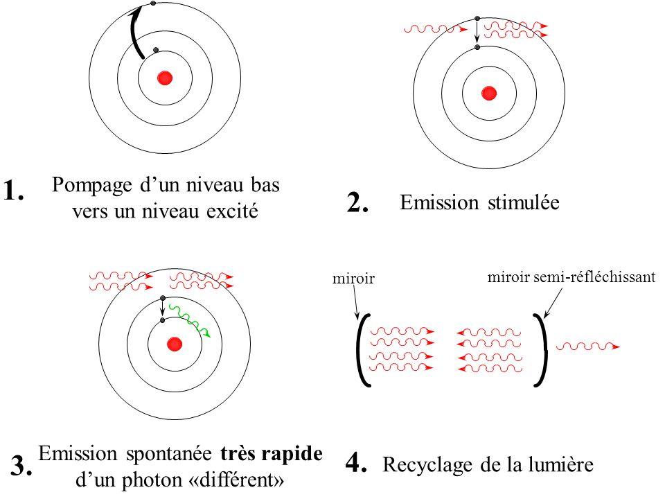 Pompage dun niveau bas vers un niveau excité 1. Emission stimulée 2. Emission spontanée très rapide dun photon «différent» 3. 4. Recyclage de la lumiè
