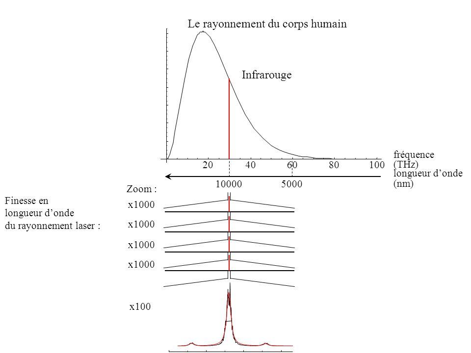 20406080100 Le rayonnement du corps humain (THz) fréquence Infrarouge 100005000 (nm) longueur donde Finesse en longueur donde du rayonnement laser : Z