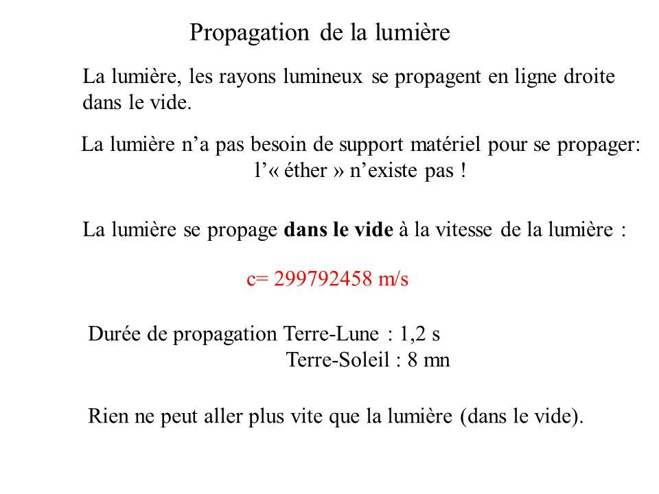 La lumière, les rayons lumineux se propagent en ligne droite dans le vide. La lumière se propage dans le vide à la vitesse de la lumière : c= 29979245